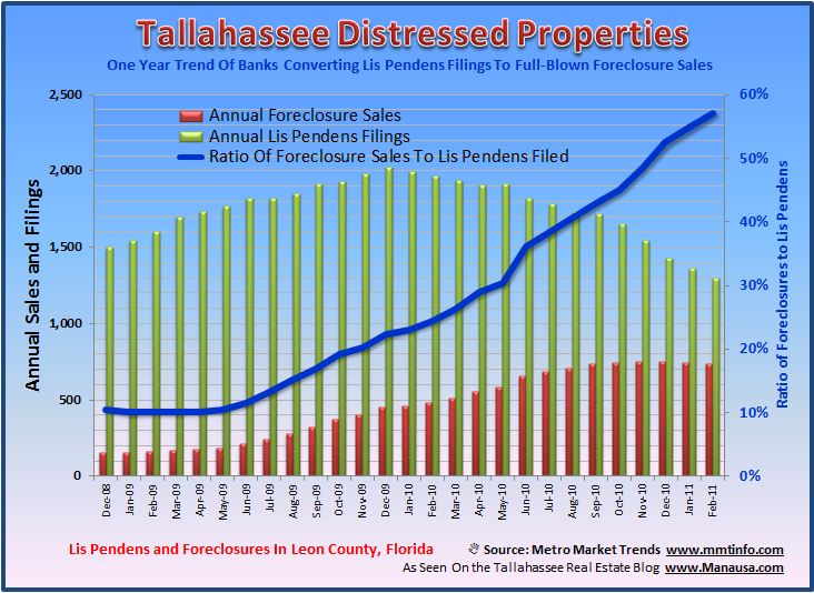 Distressed Properties In Tallahassee Image