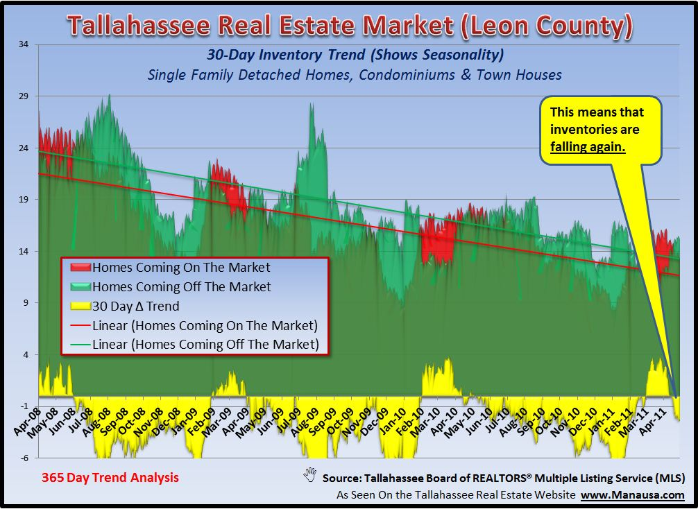 Real Estate Supply And Demand Graph Tallahassee