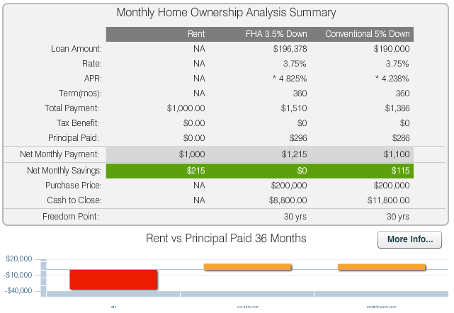 Mortgage FHA vs Conventional 1