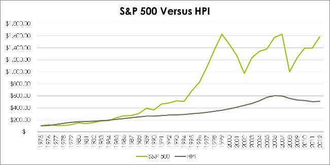 S&P 500 vs HPI