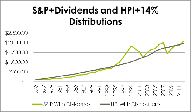 S&PwithDividendvsHPIwith14percent_4