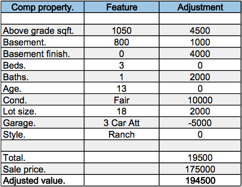 How To Determine Value On A Property By Adjusting Values On Comps