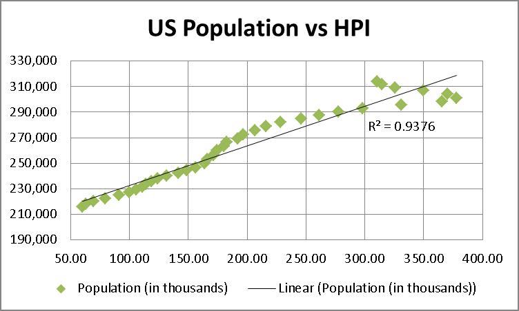 USPopulationVsHPI