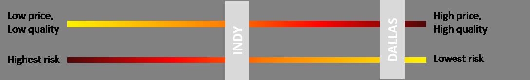 dallas indy scale