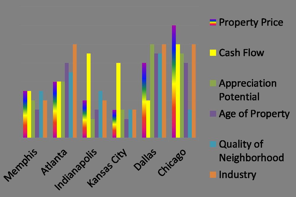 graph markets