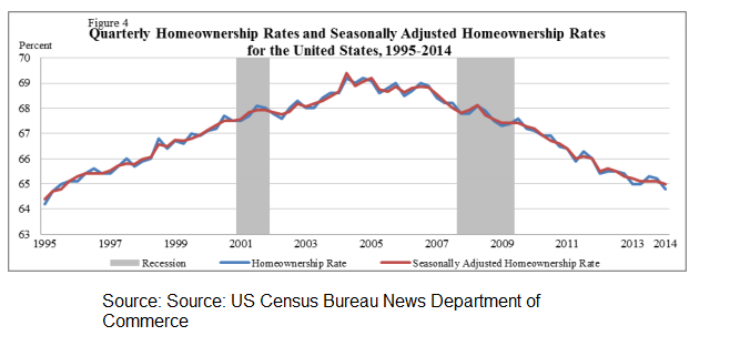 1. Home-ownership rates